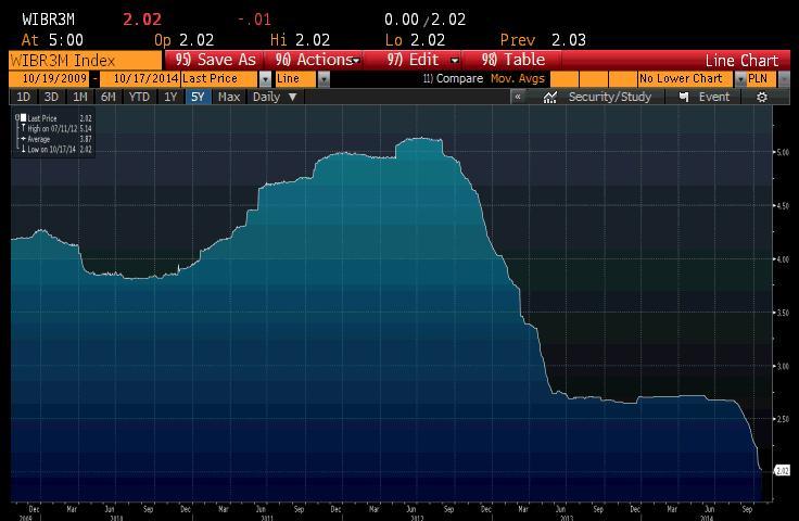 Stopa WIBOR3M na przestrzeni ostatnich 5 lat. Źródło: Bloomberg