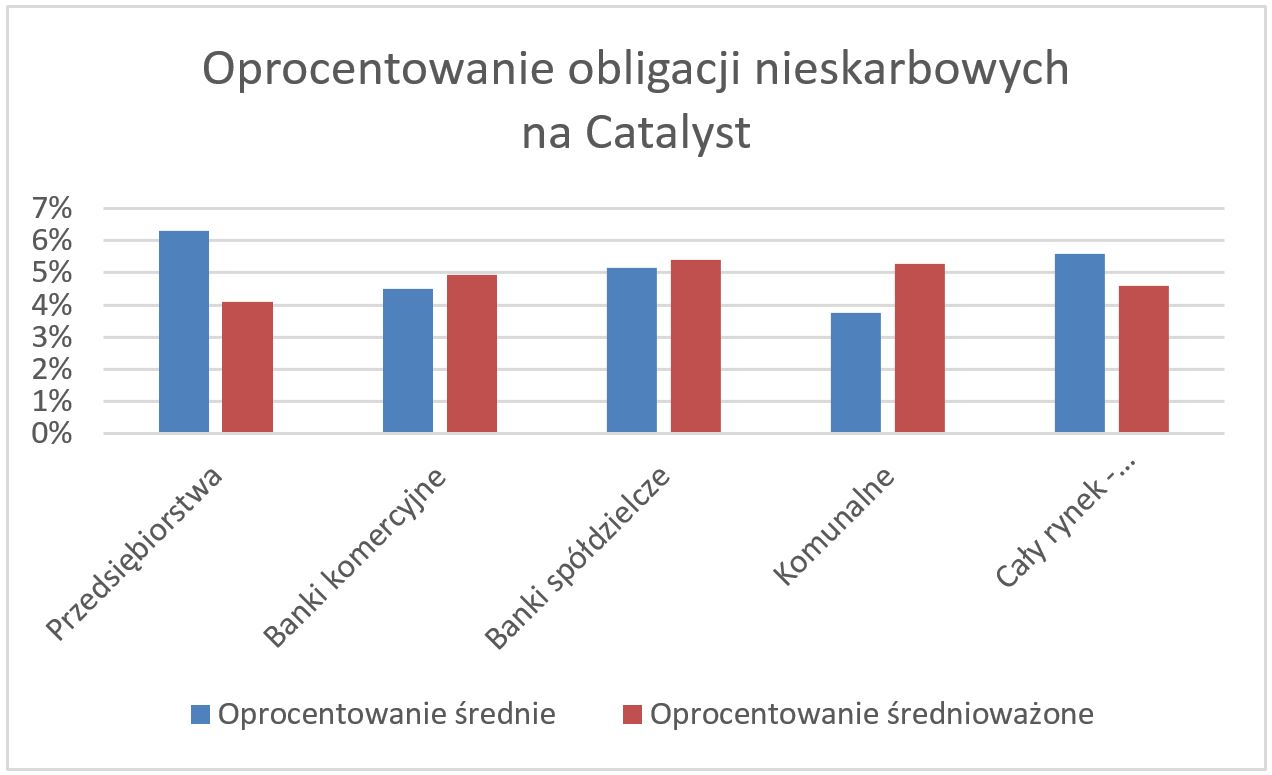 WykresObligacjeCatalyst